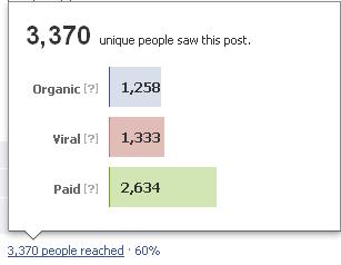 alcance un un post patrocinado en una página de Facebook
