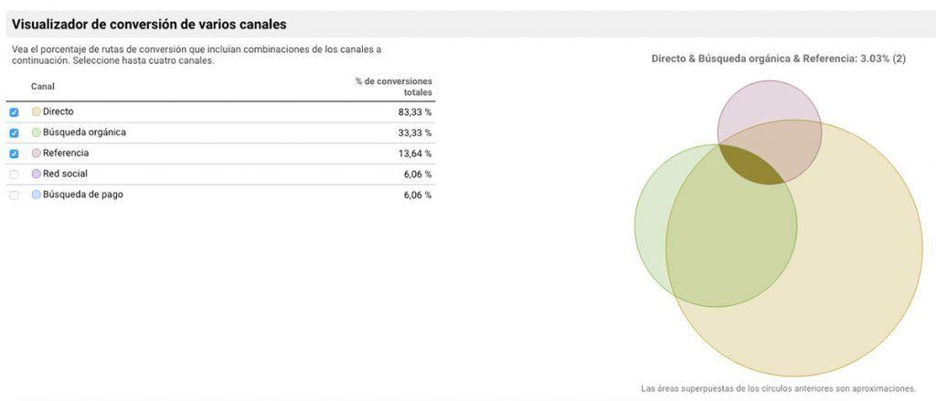 analytics visualizador conversion